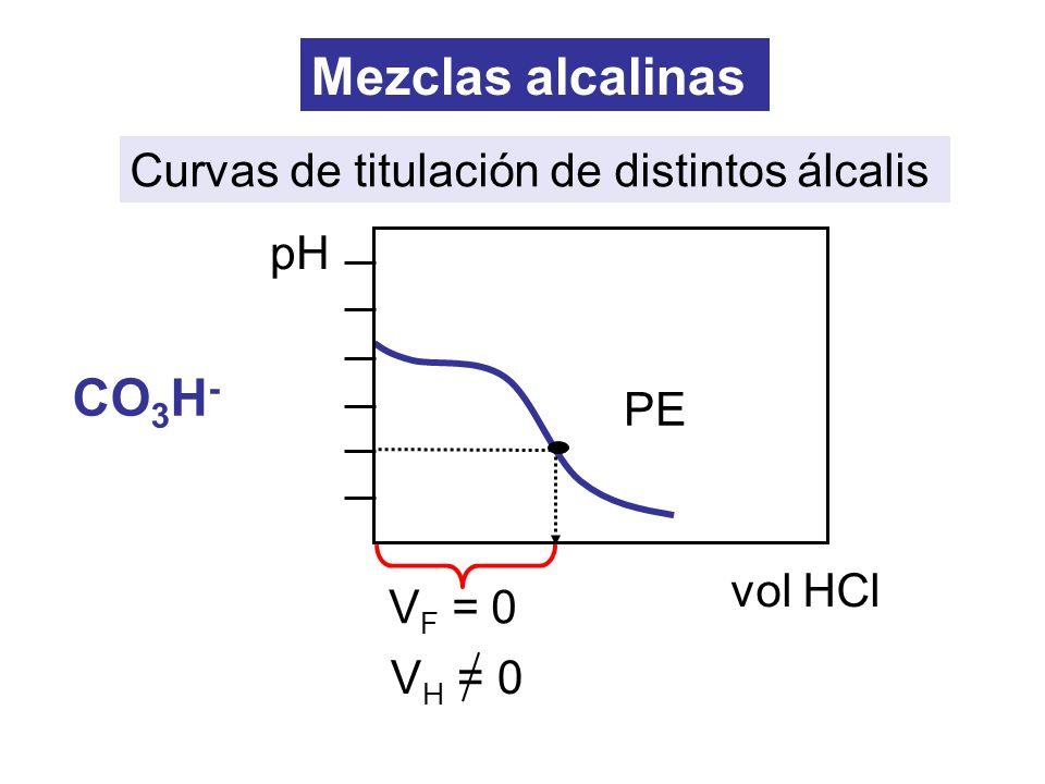 Mezclas alcalinas CO3H- Curvas de titulación de distintos álcalis pH