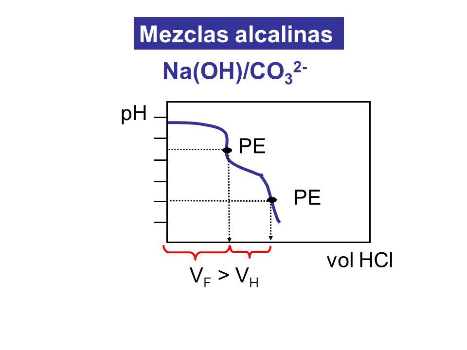 Mezclas alcalinas Na(OH)/CO32- PE pH vol HCl VF > VH