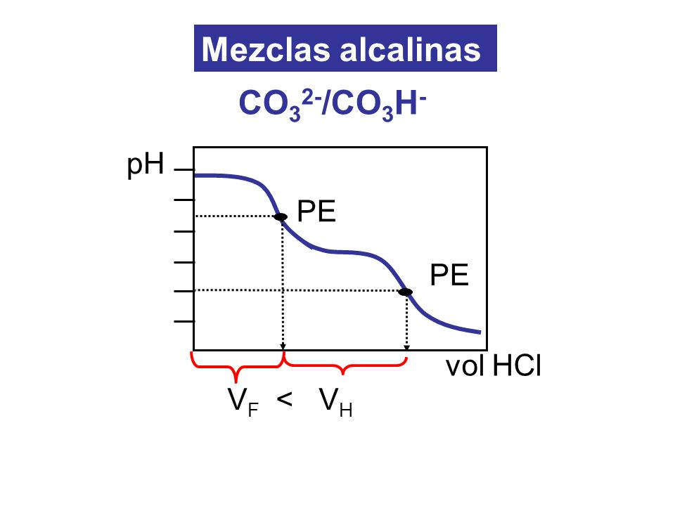 Mezclas alcalinas CO32-/CO3H- PE pH vol HCl VF < VH