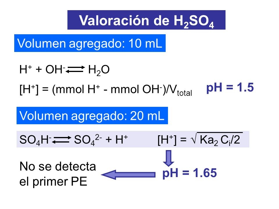Valoración de H2SO4 Volumen agregado: 10 mL pH = 1.5
