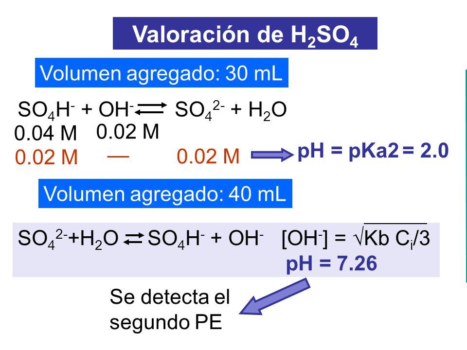 Valoración de H2SO4 Volumen agregado: 30 mL SO4H- + OH- SO42- + H2O