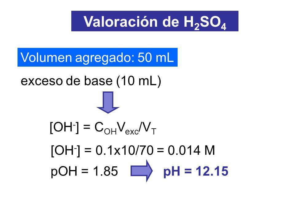Valoración de H2SO4 Volumen agregado: 50 mL exceso de base (10 mL)