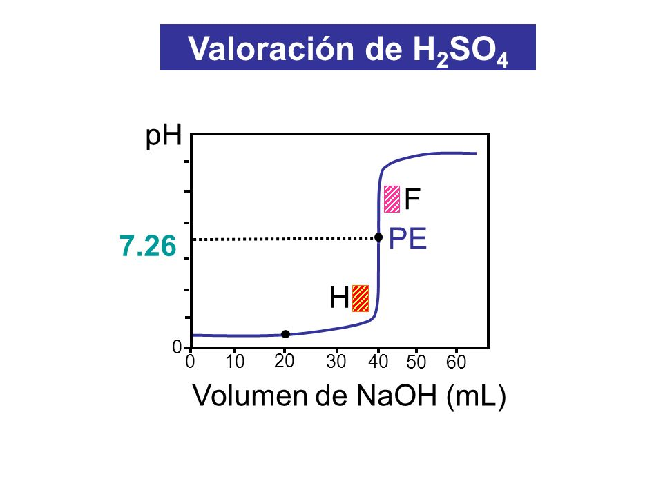 Valoración de H2SO4 pH F PE 7.26 H Volumen de NaOH (mL) 10 20 30 40 50