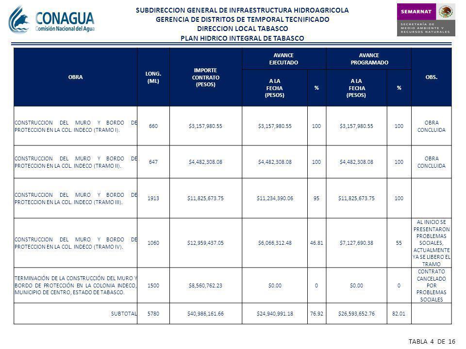 SUBDIRECCION GENERAL DE INFRAESTRUCTURA HIDROAGRICOLA