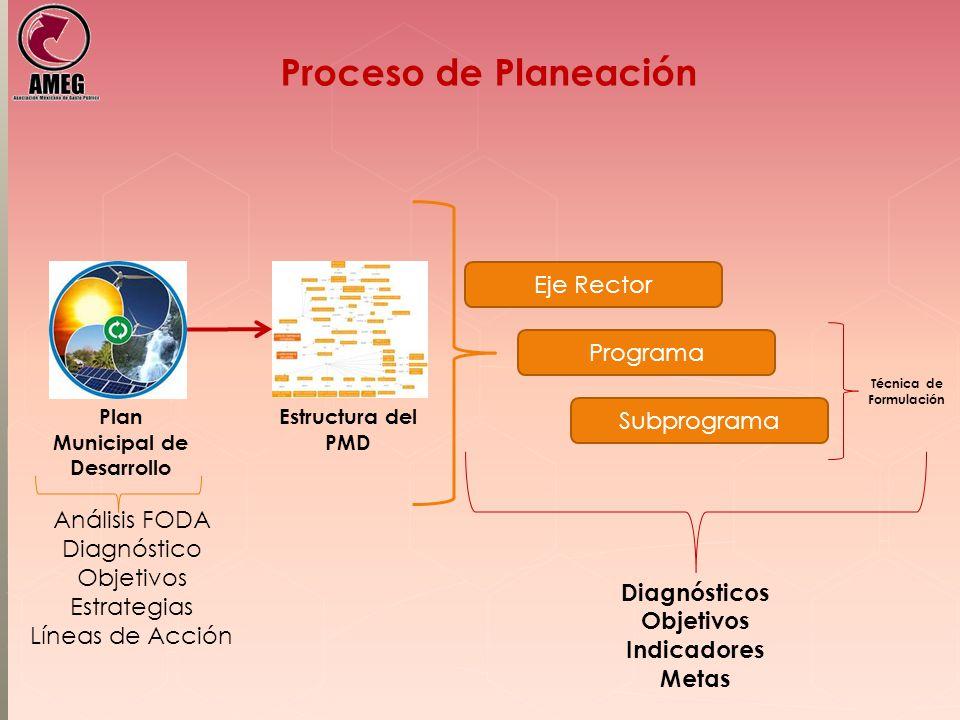 Técnica de Formulación Plan Municipal de Desarrollo