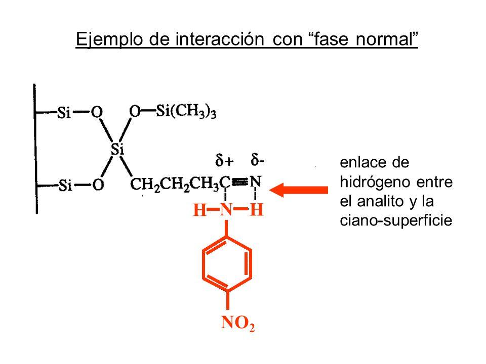 Ejemplo de interacción con fase normal