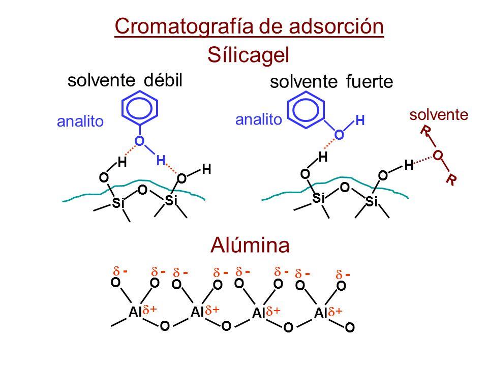 Cromatografía de adsorción Sílicagel