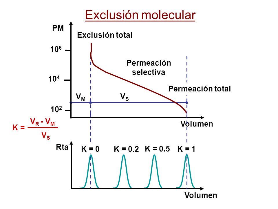 Exclusión molecular 102 104 106 Volumen PM Exclusión total