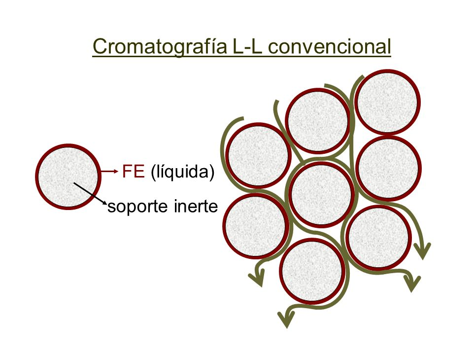 Cromatografía L-L convencional