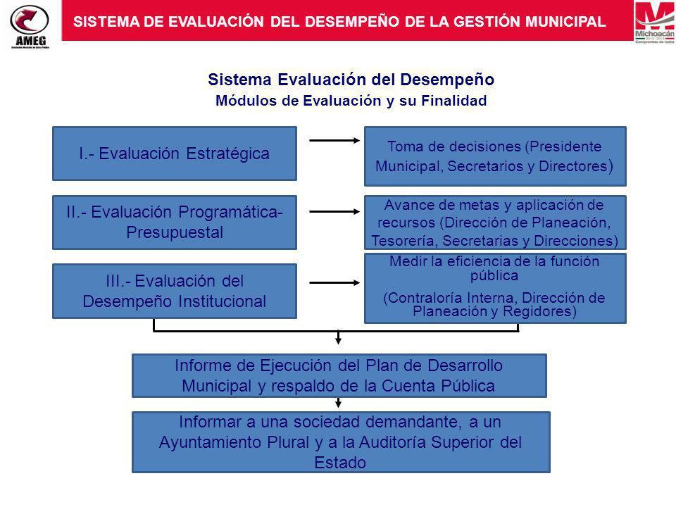 Sistema Evaluación del Desempeño Módulos de Evaluación y su Finalidad