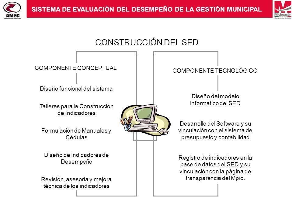 SISTEMA DE EVALUACIÓN DEL DESEMPEÑO DE LA GESTIÓN MUNICIPAL