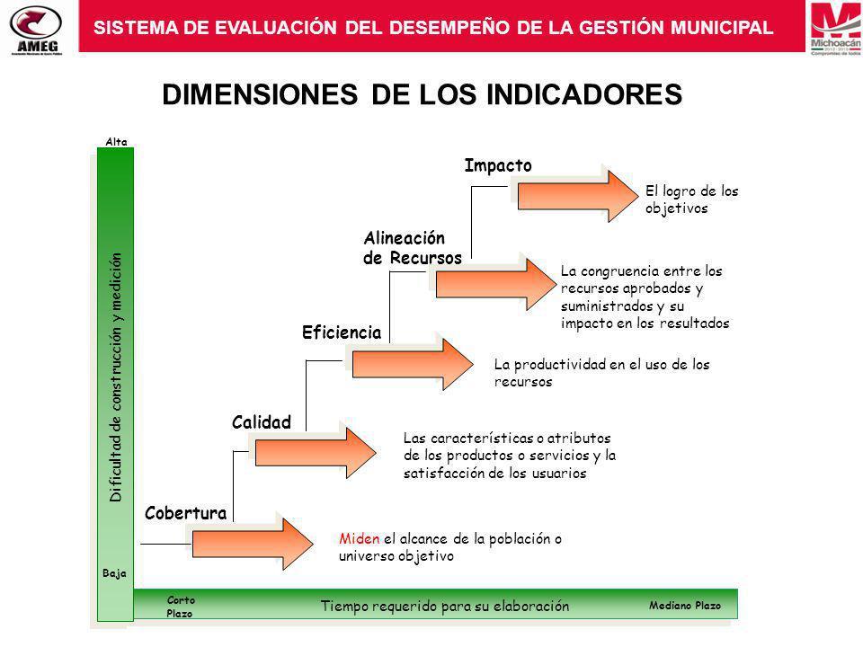 DIMENSIONES DE LOS INDICADORES