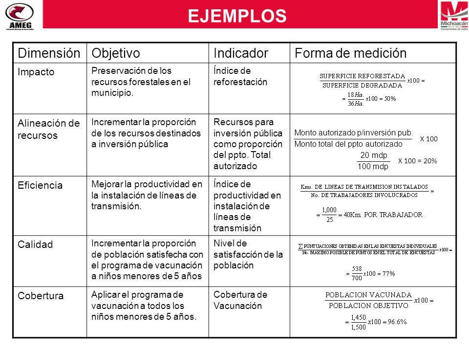 EJEMPLOS Dimensión Objetivo Indicador Forma de medición Impacto