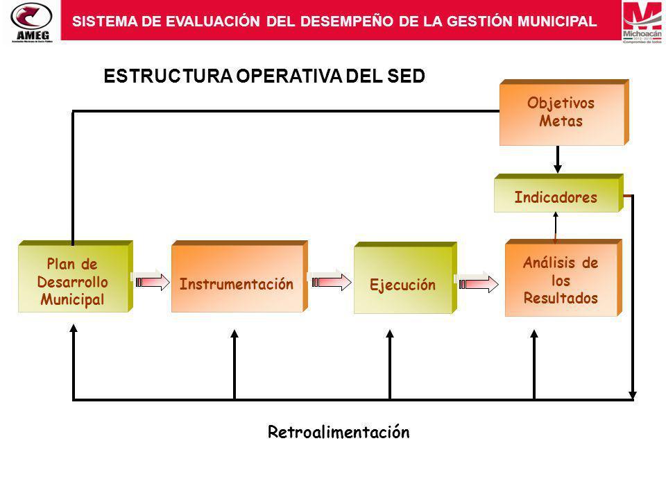 Plan de Desarrollo Municipal Análisis de los Resultados