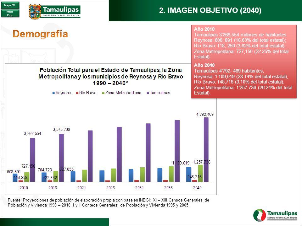 Demografía 2. IMAGEN OBJETIVO (2040) Año 2010