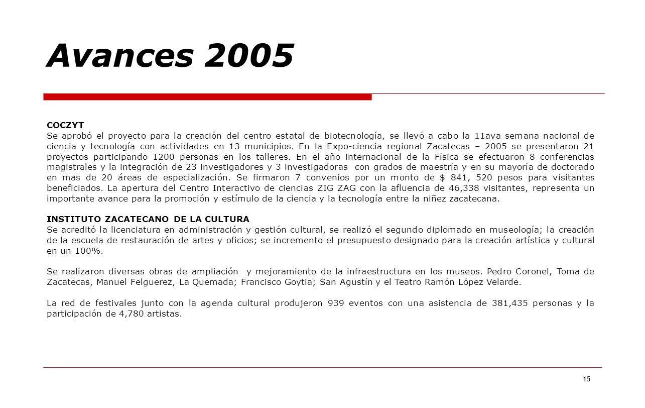 Avances 2005 COCZYT.