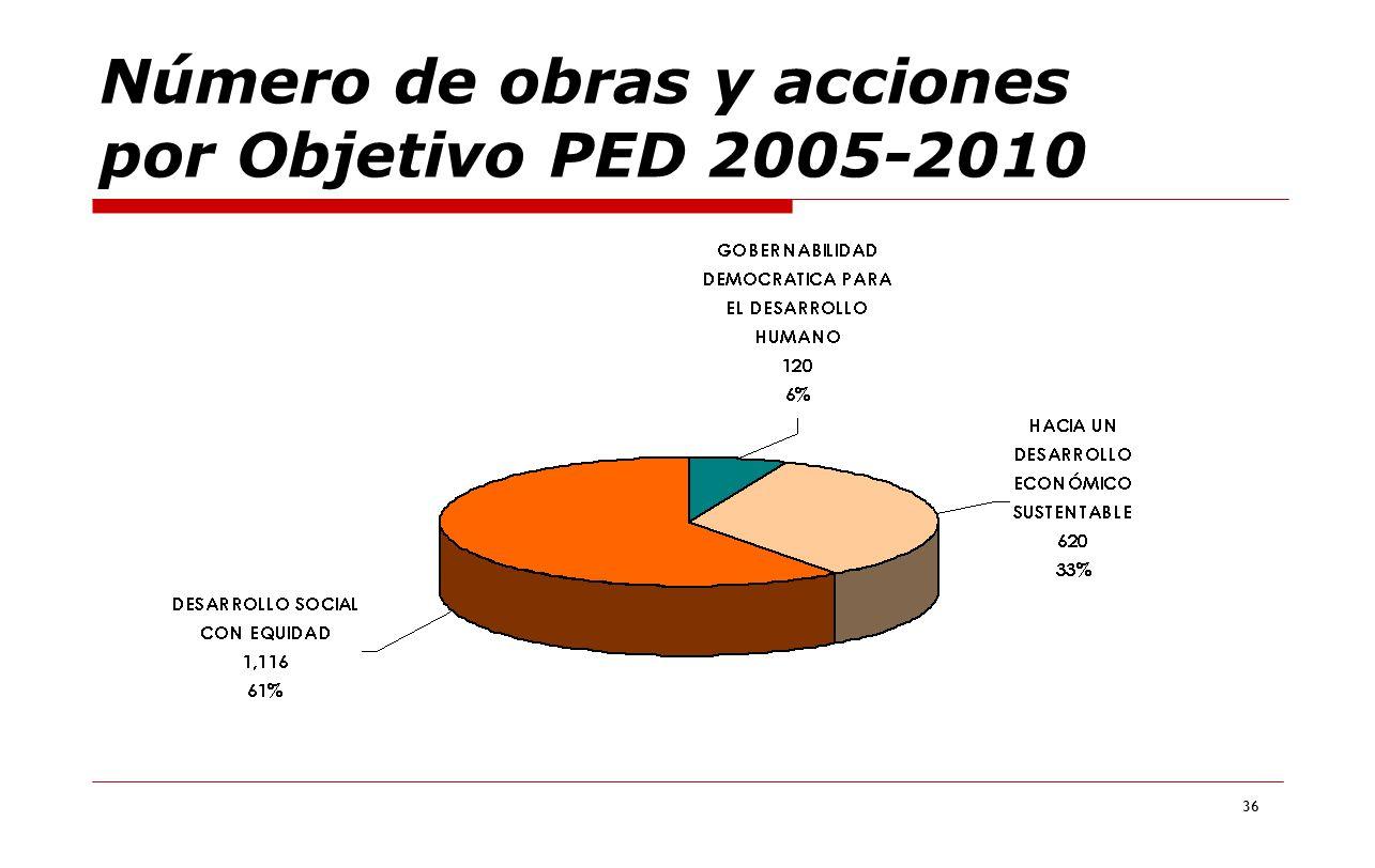Número de obras y acciones por Objetivo PED 2005-2010