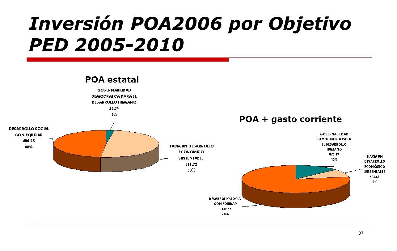 Inversión POA2006 por Objetivo PED 2005-2010