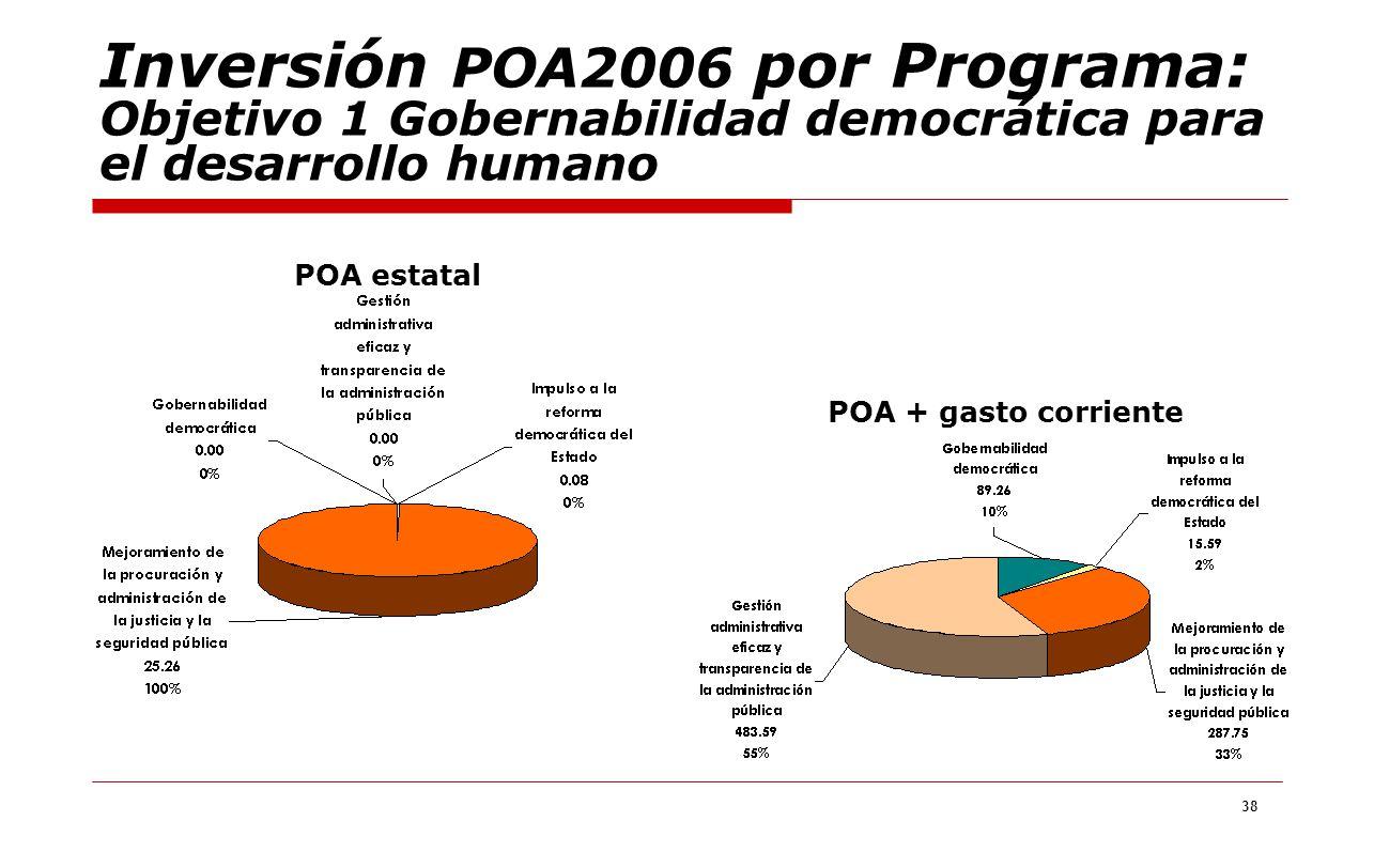 Inversión POA2006 por Programa: Objetivo 1 Gobernabilidad democrática para el desarrollo humano