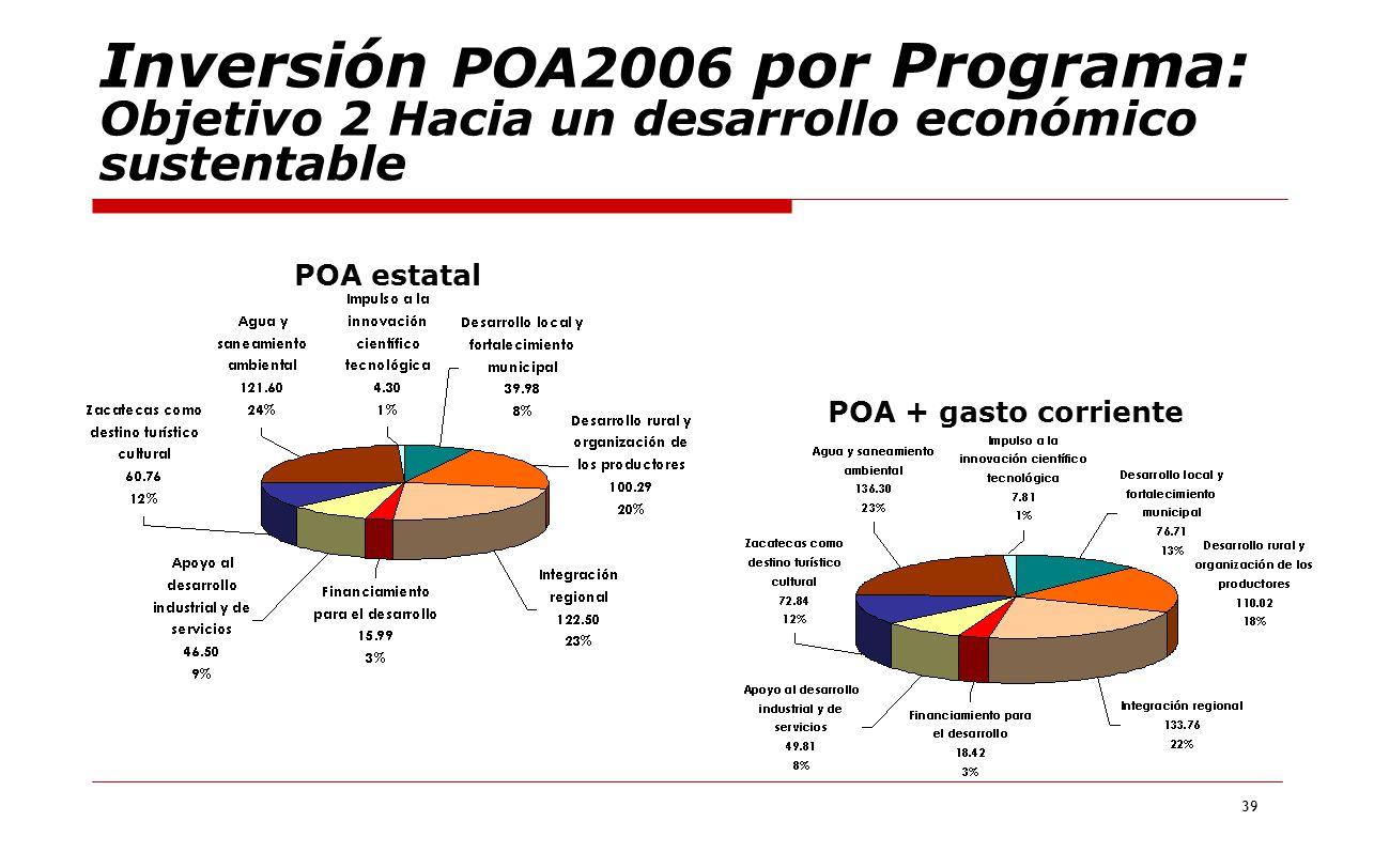 Inversión POA2006 por Programa: Objetivo 2 Hacia un desarrollo económico sustentable