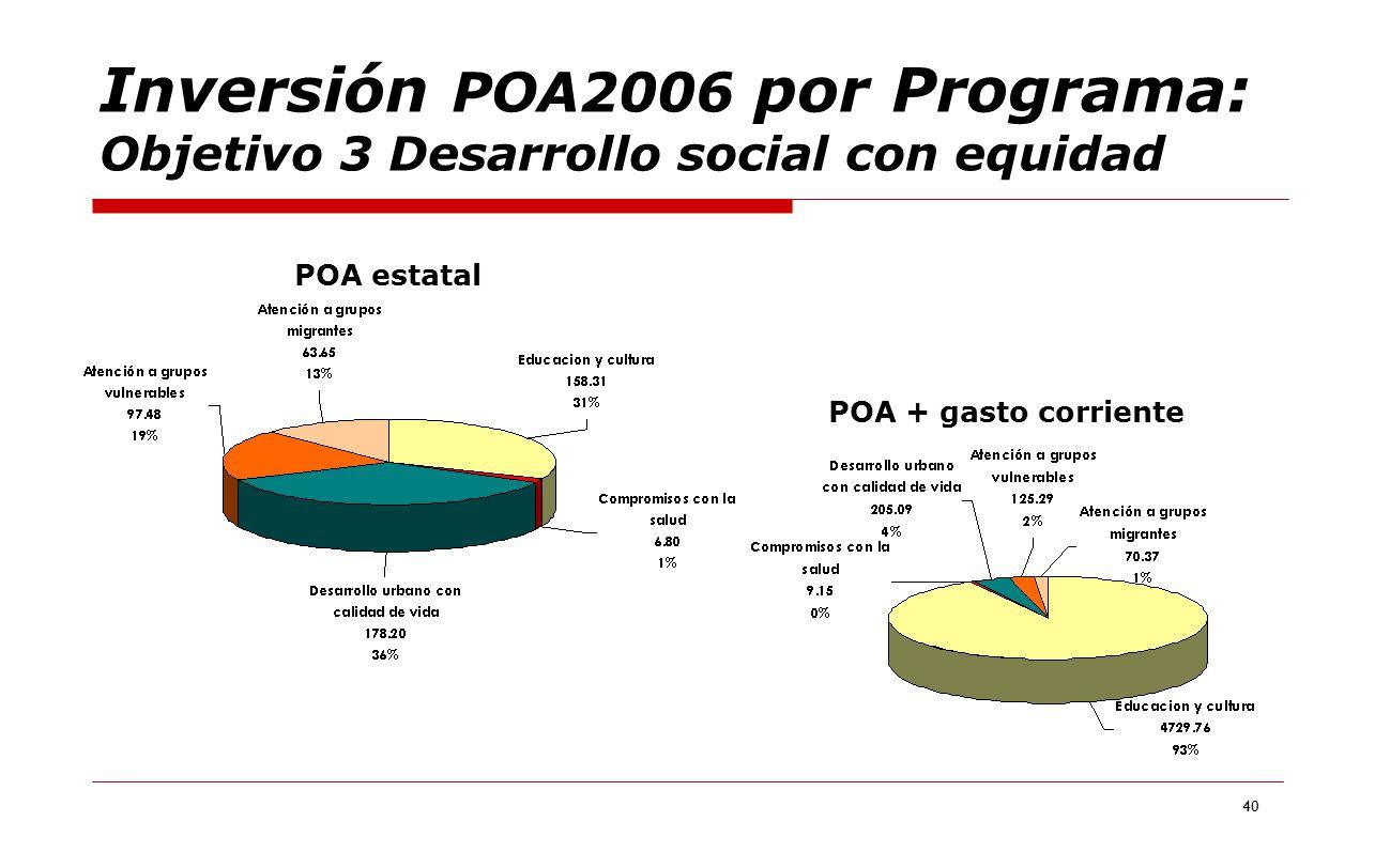Inversión POA2006 por Programa: Objetivo 3 Desarrollo social con equidad