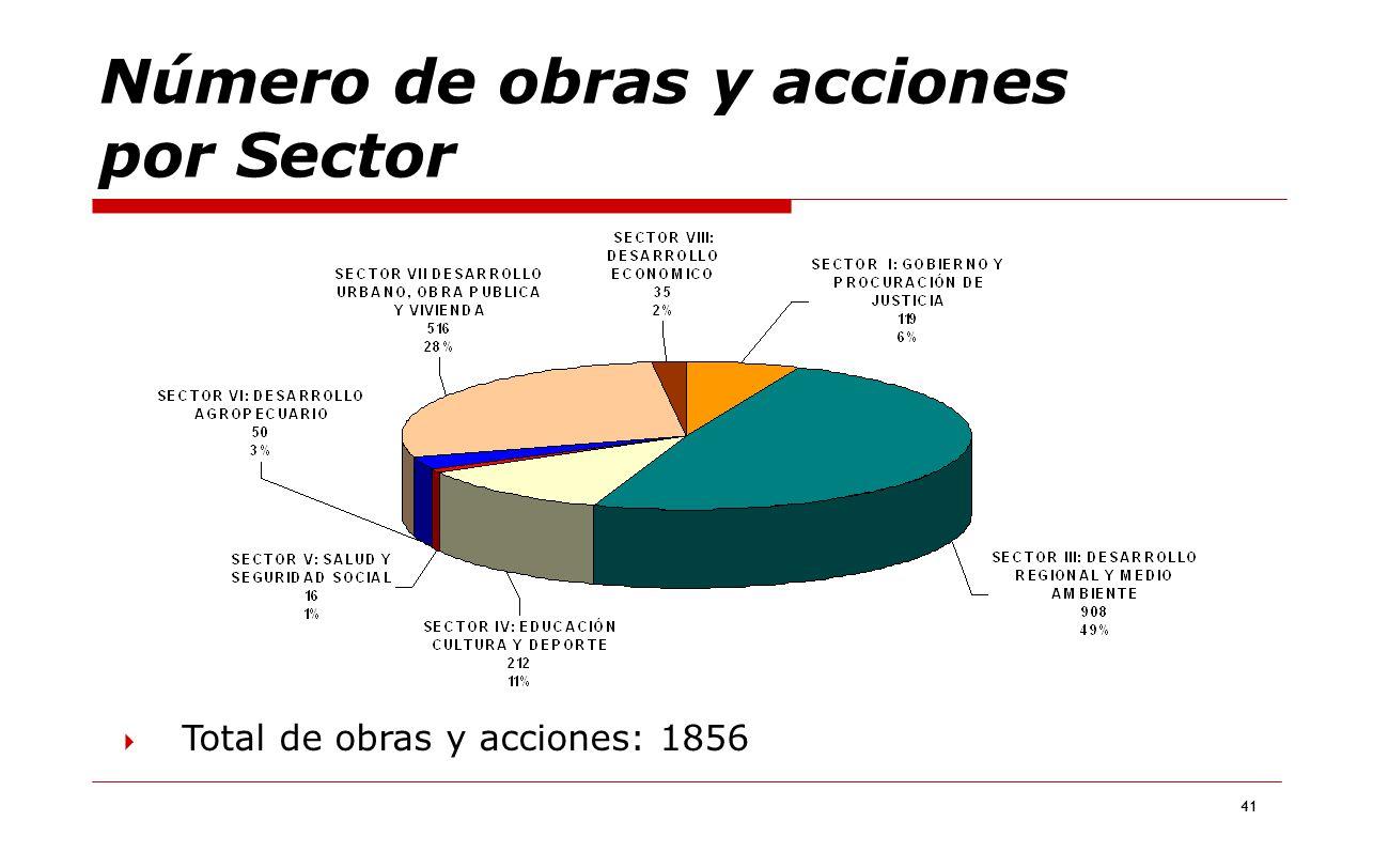 Número de obras y acciones por Sector