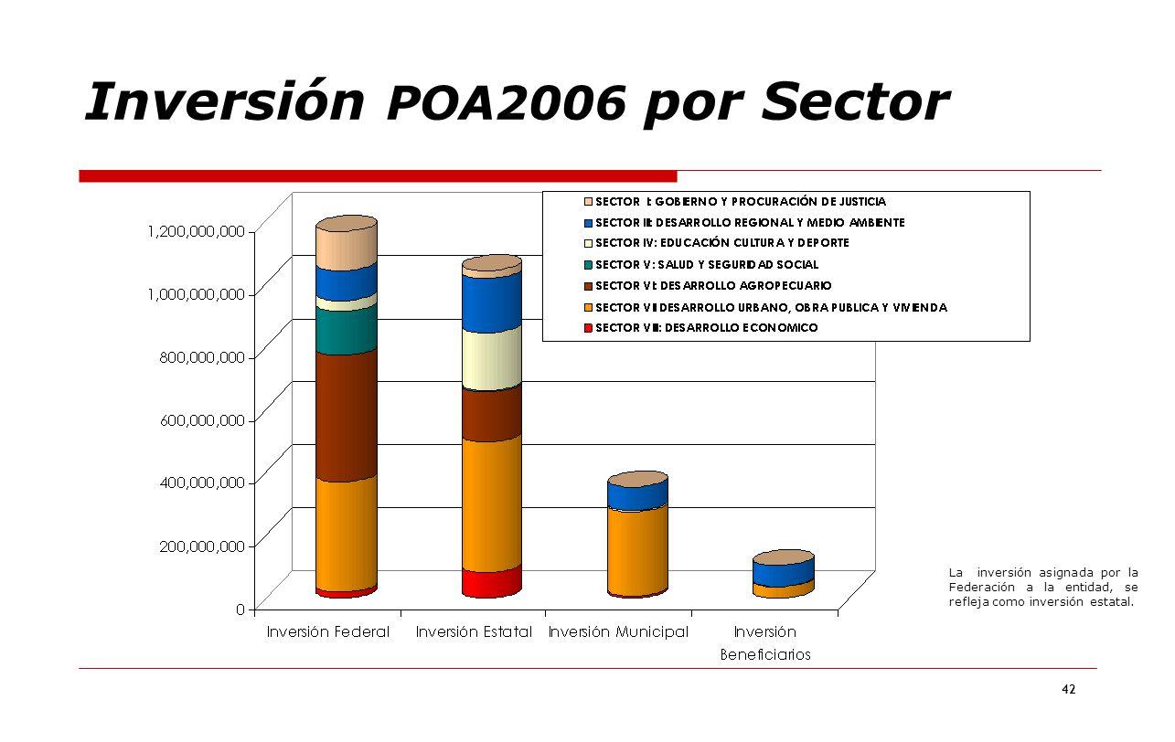 Inversión POA2006 por Sector