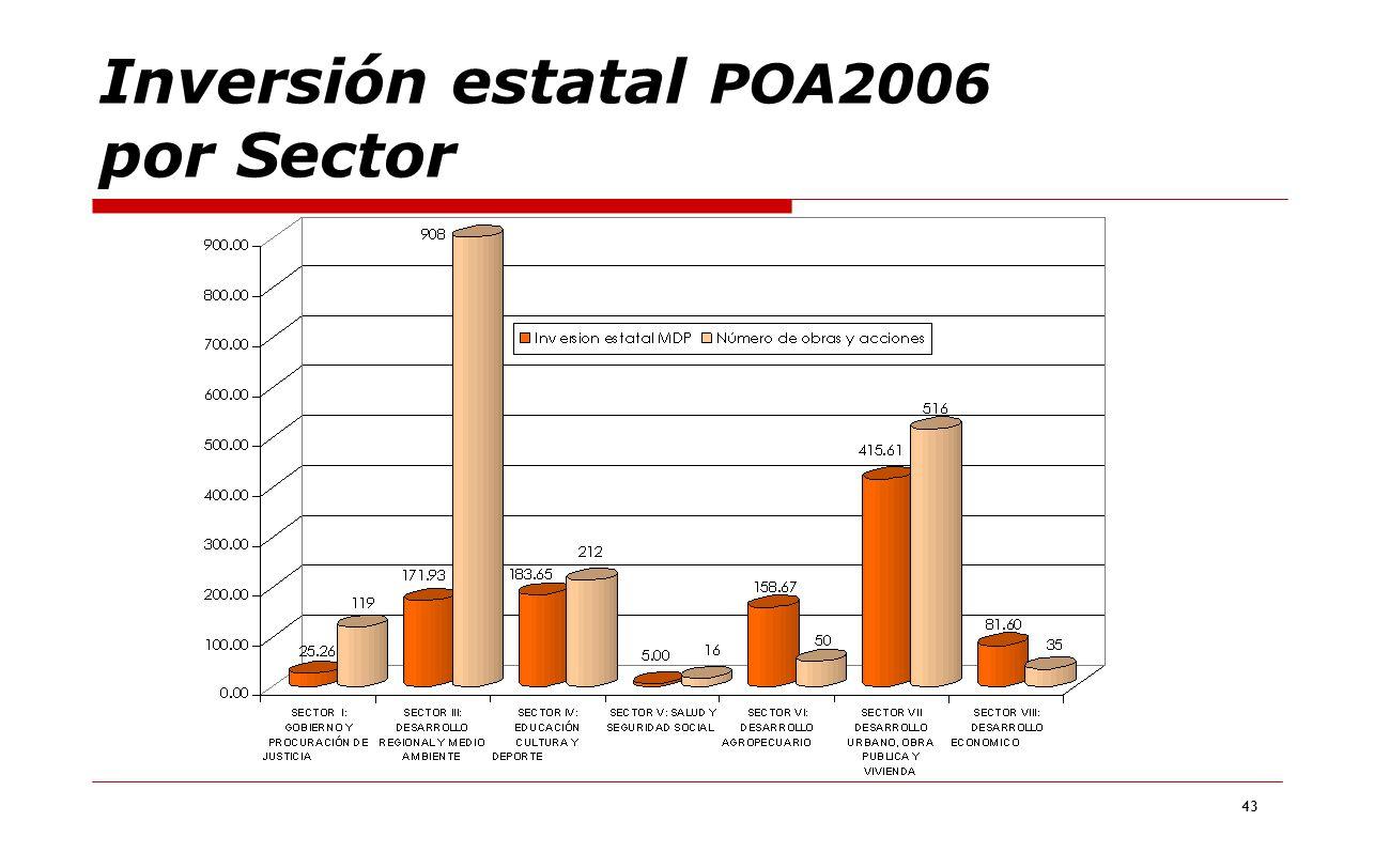 Inversión estatal POA2006 por Sector