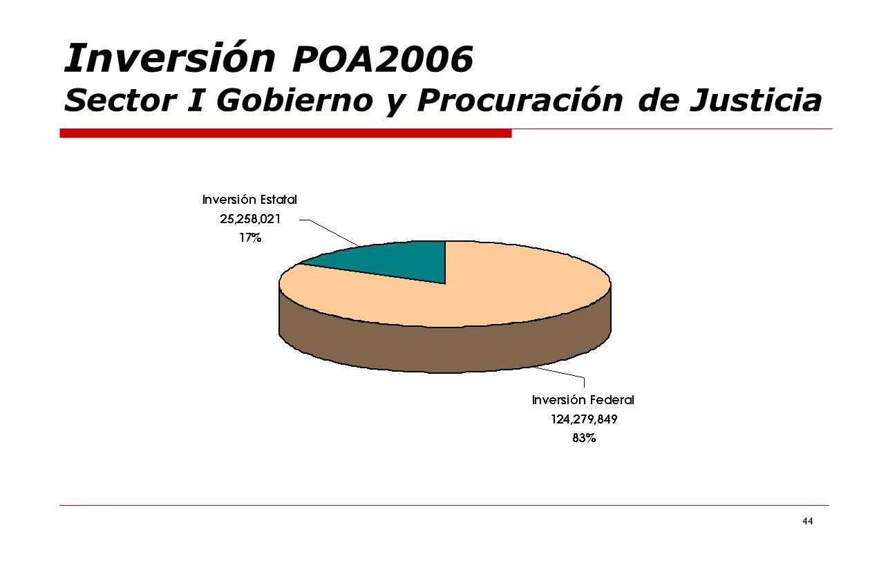 Inversión POA2006 Sector I Gobierno y Procuración de Justicia