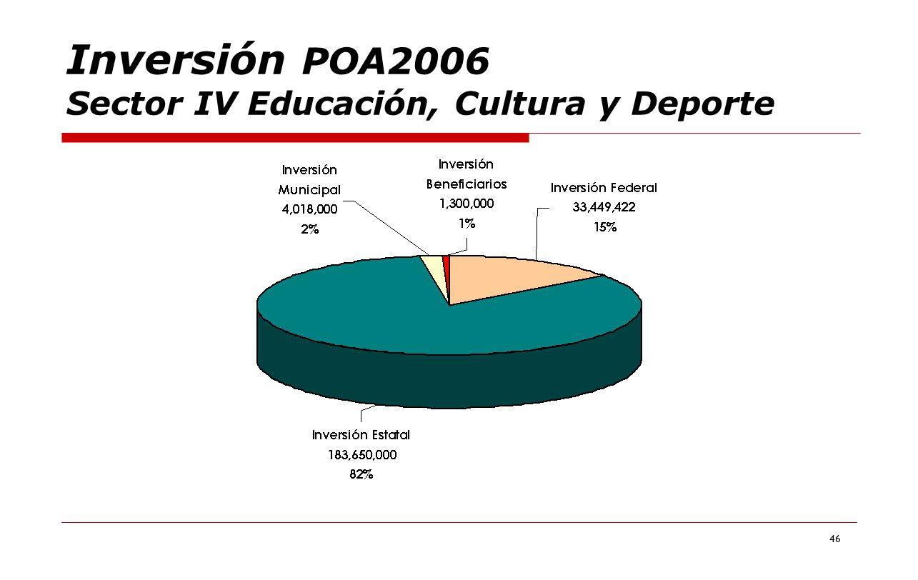 Inversión POA2006 Sector IV Educación, Cultura y Deporte