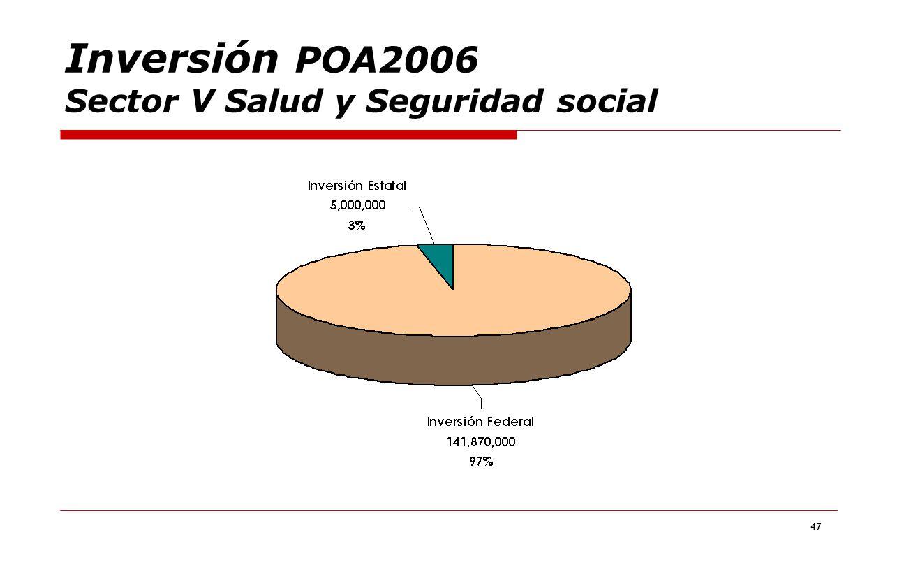 Inversión POA2006 Sector V Salud y Seguridad social
