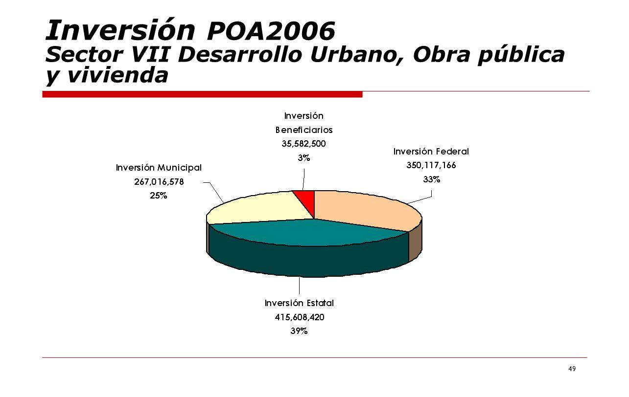 Inversión POA2006 Sector VII Desarrollo Urbano, Obra pública y vivienda