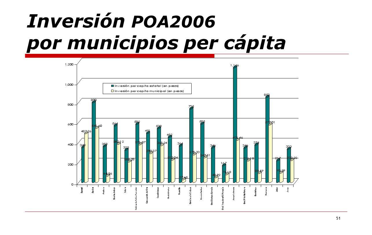 Inversión POA2006 por municipios per cápita
