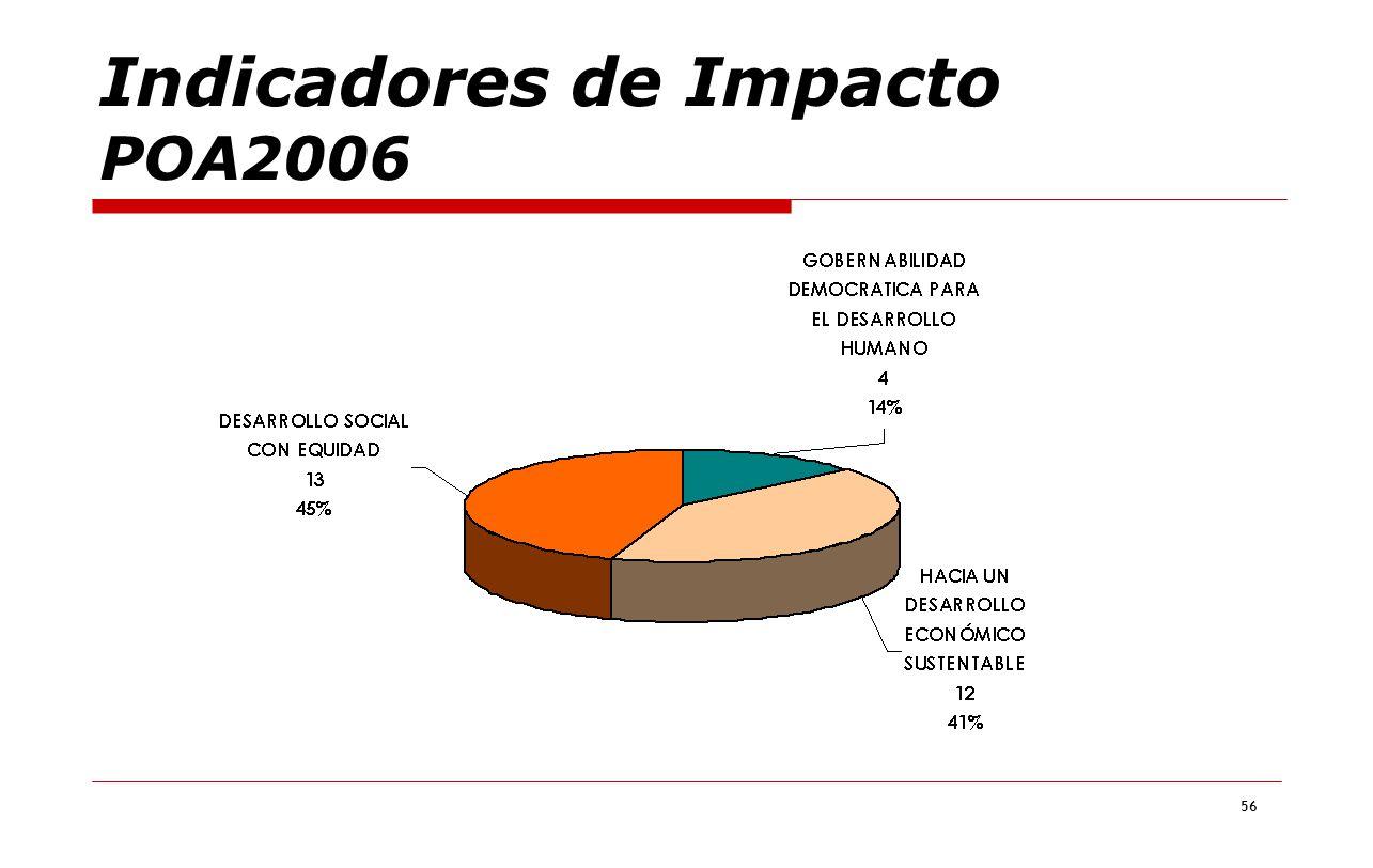 Indicadores de Impacto POA2006