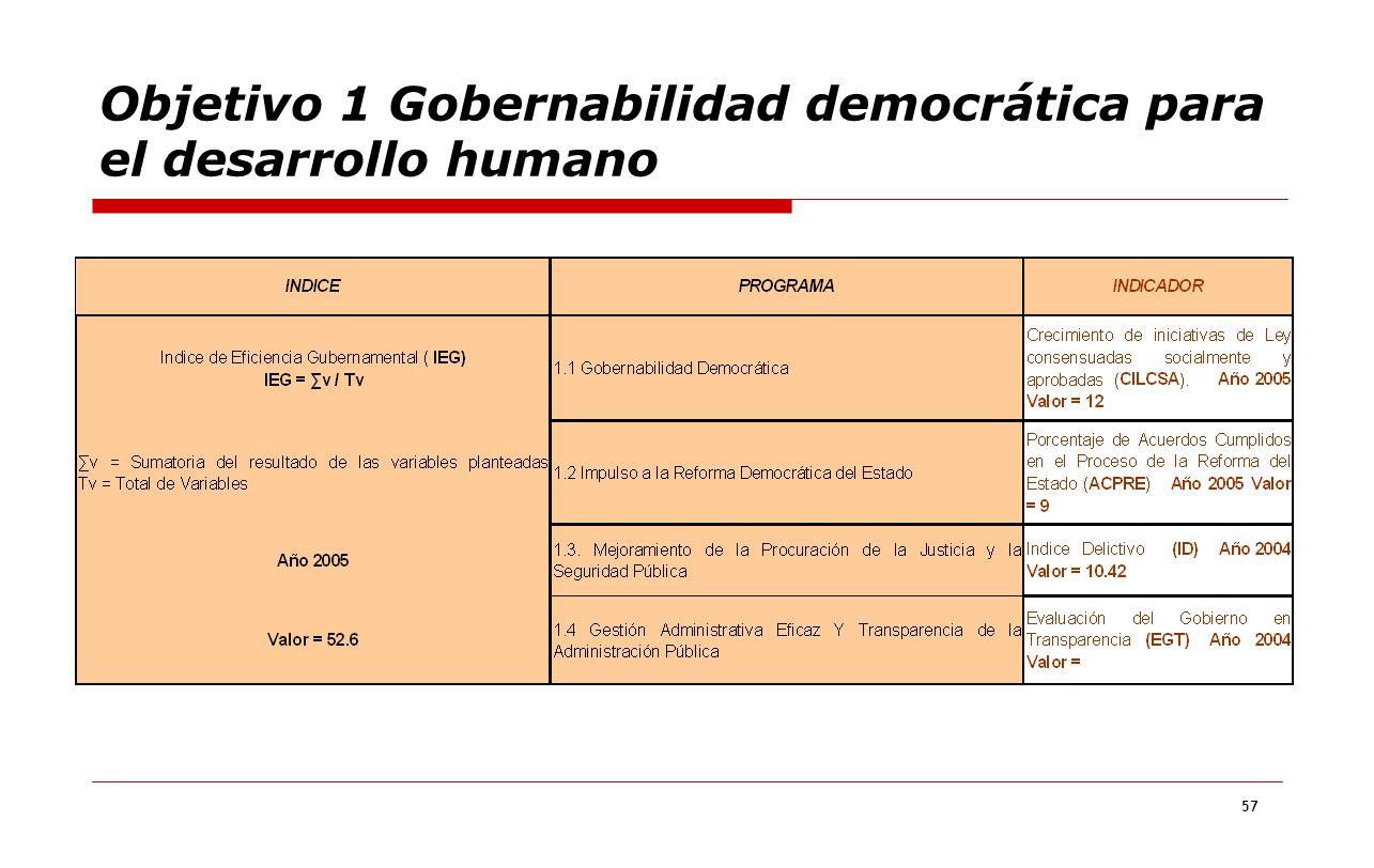 Objetivo 1 Gobernabilidad democrática para el desarrollo humano