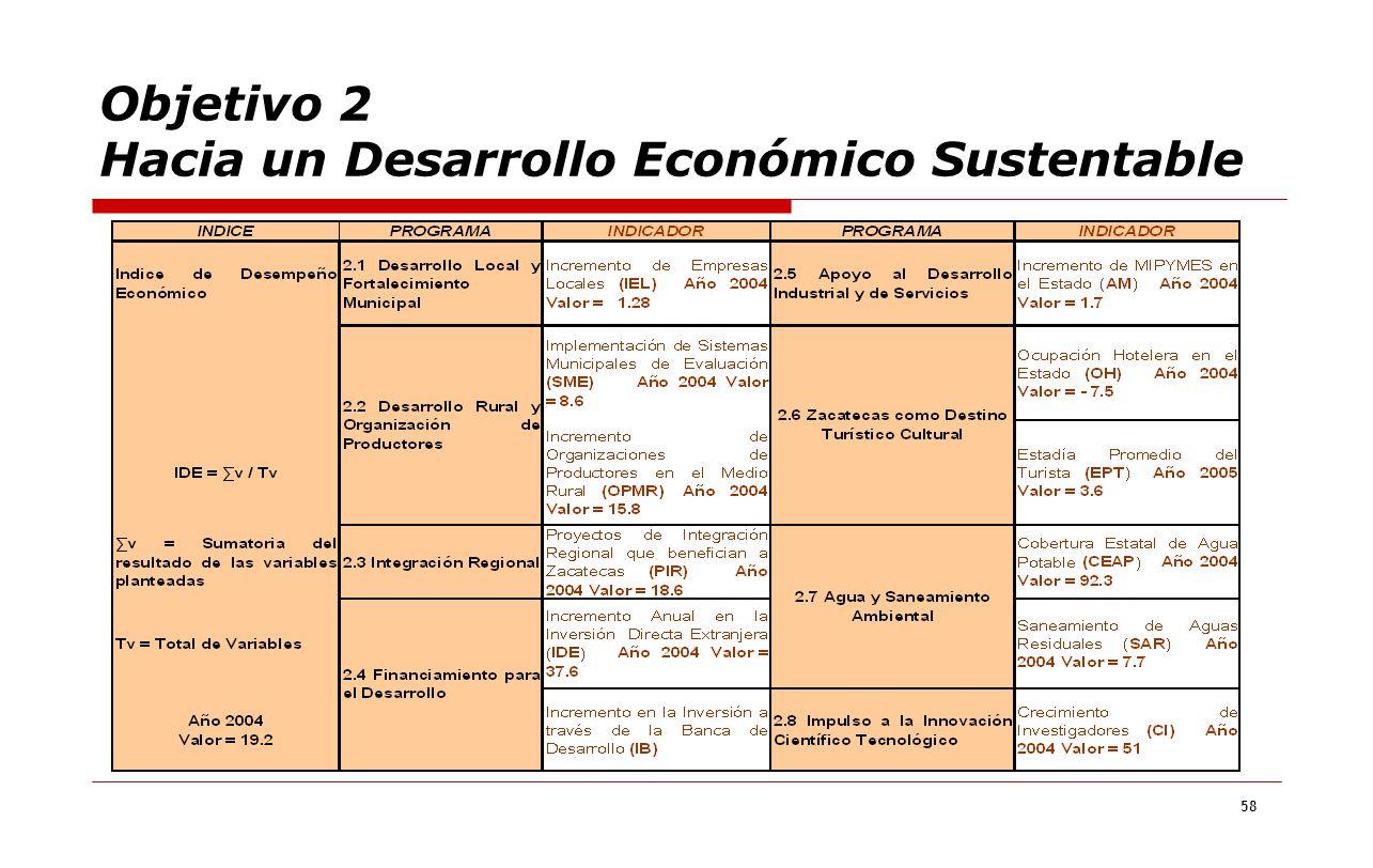 Objetivo 2 Hacia un Desarrollo Económico Sustentable
