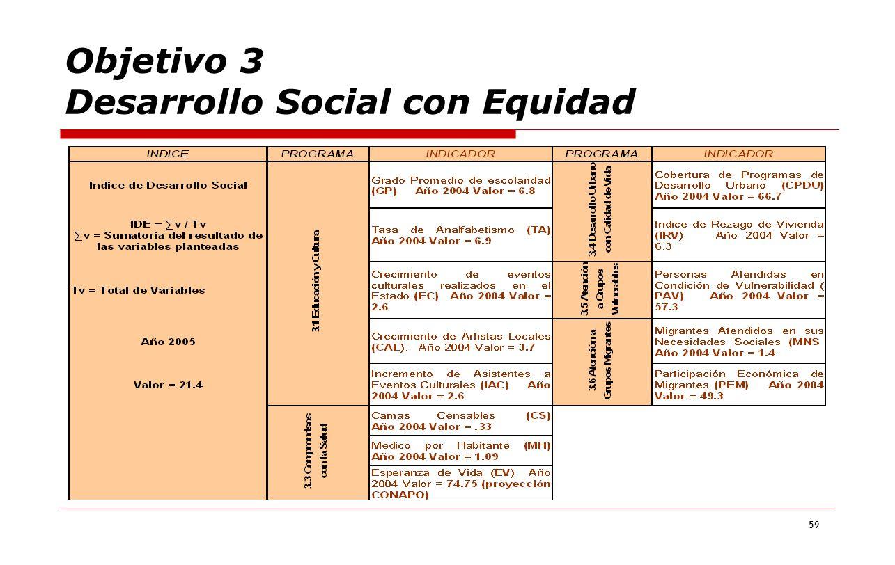 Objetivo 3 Desarrollo Social con Equidad