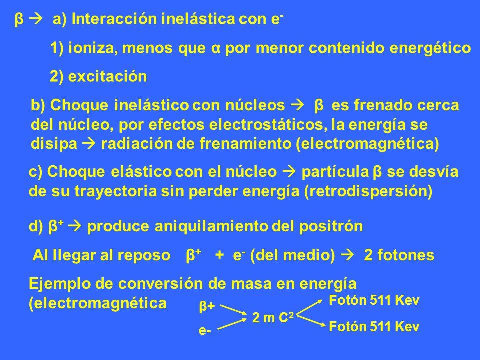β  a) Interacción inelástica con e-