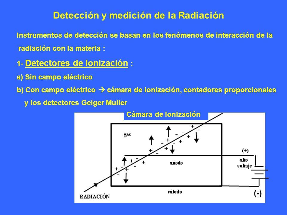 Detección y medición de la Radiación