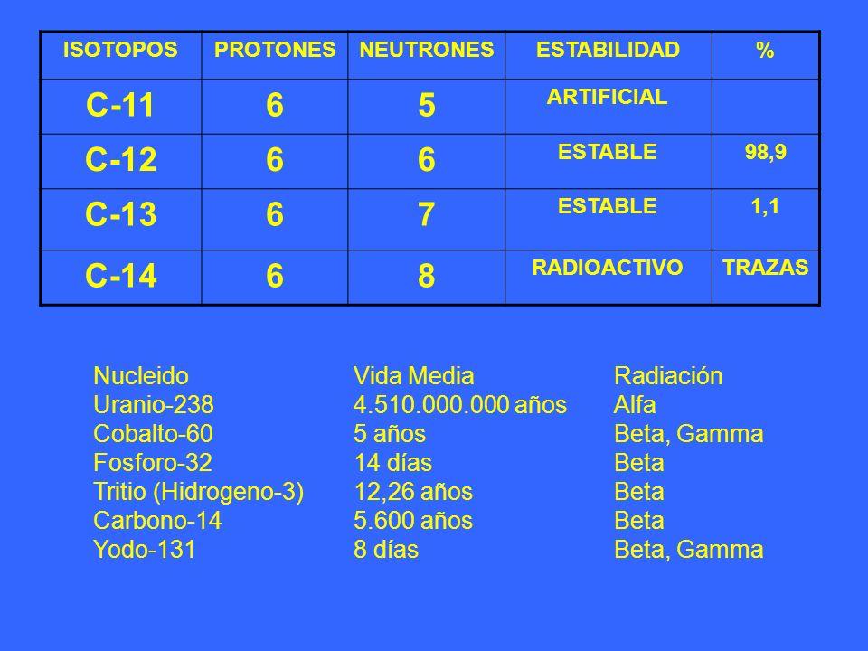 C-11 6 5 C-12 C-13 7 C-14 8 Nucleido Vida Media Radiación