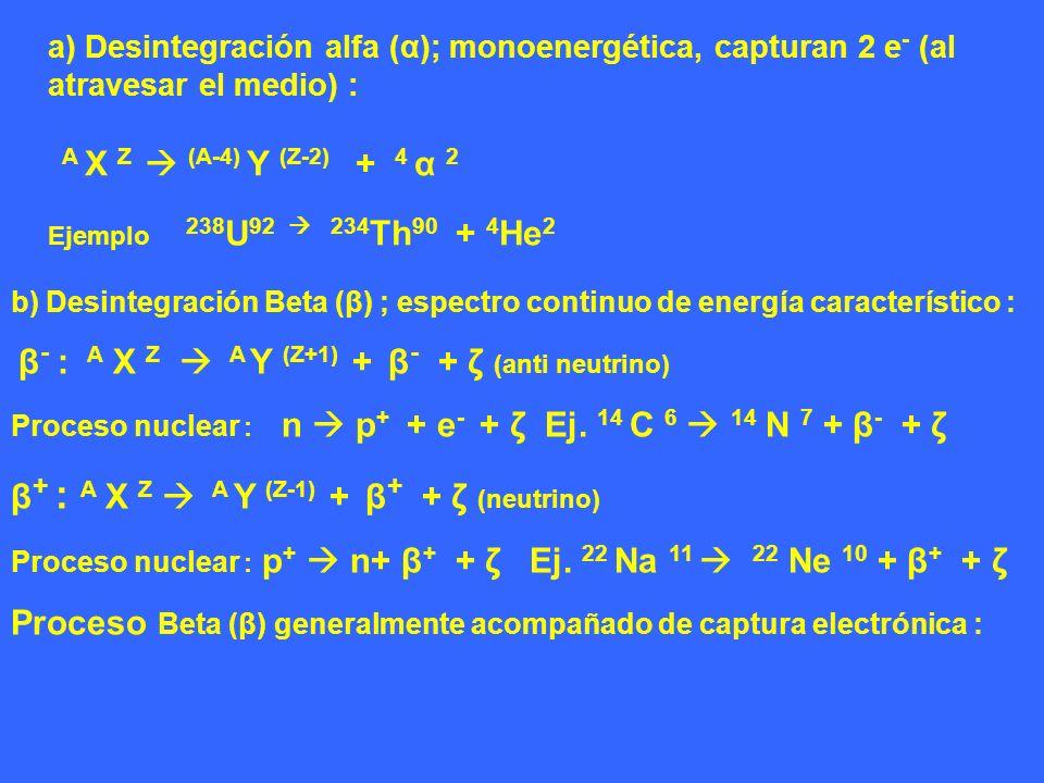 β+ : A X Z  A Y (Z-1) + β+ + ζ (neutrino)