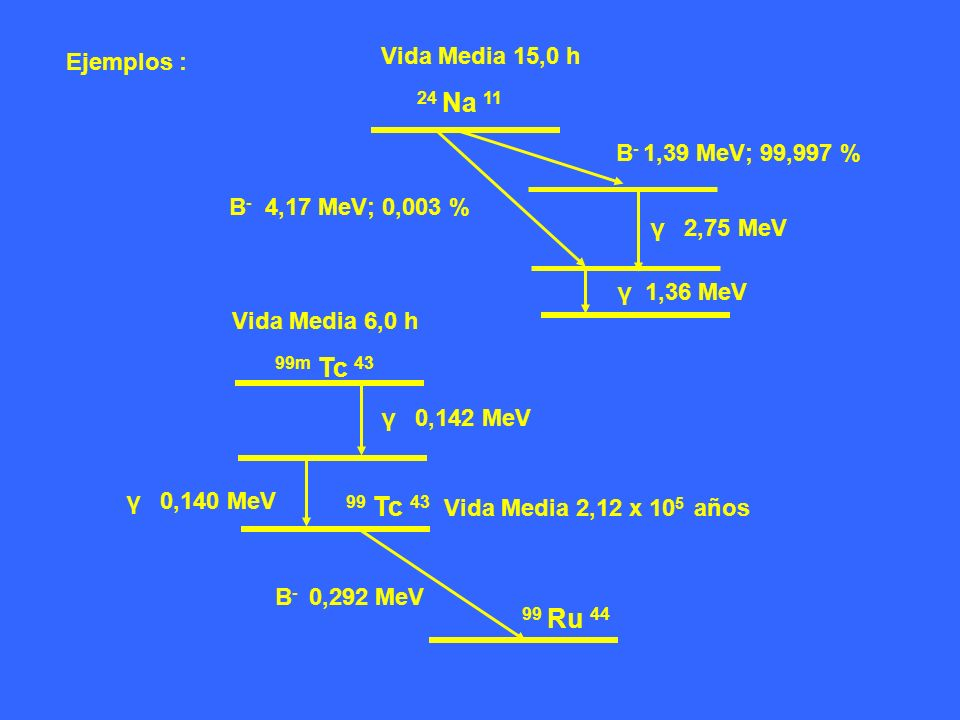 99 Tc 43 Vida Media 2,12 x 105 años 99 Ru 44 Ejemplos : 24 Na 11