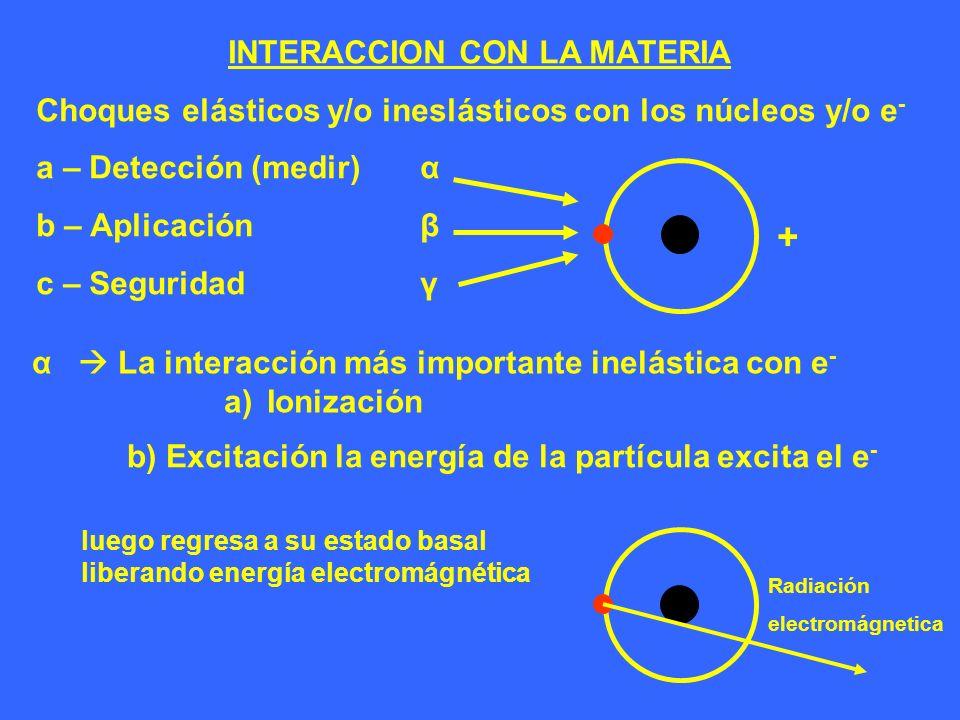 + INTERACCION CON LA MATERIA