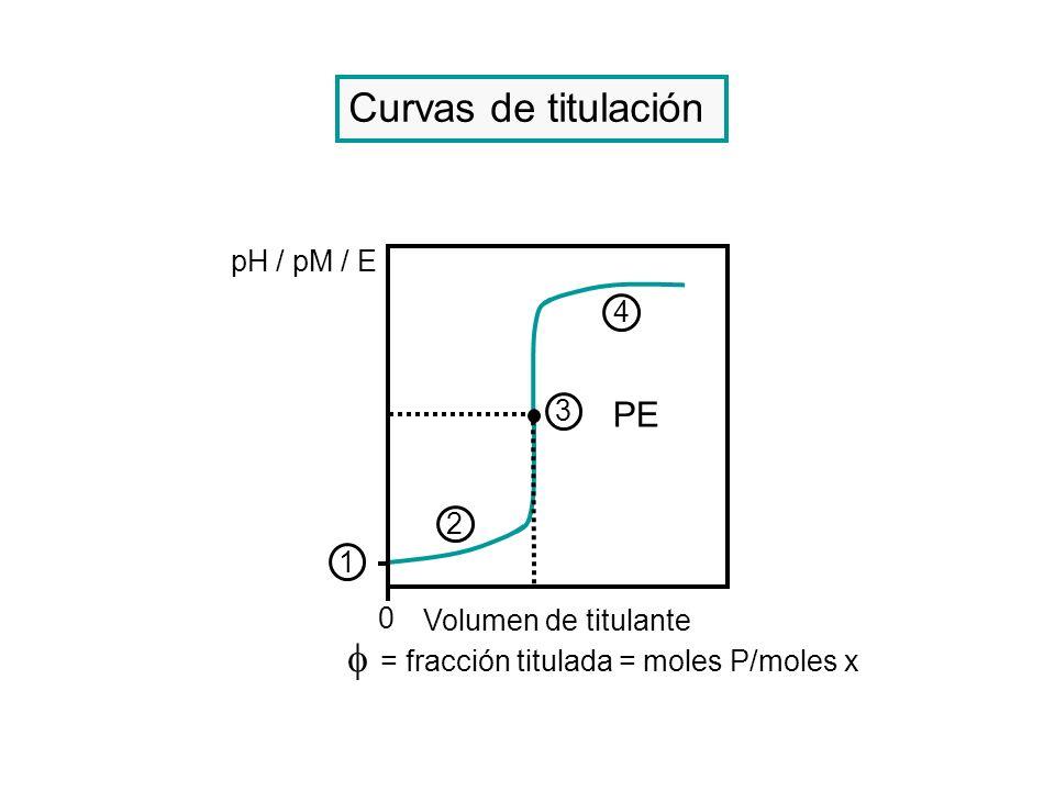  = fracción titulada = moles P/moles x