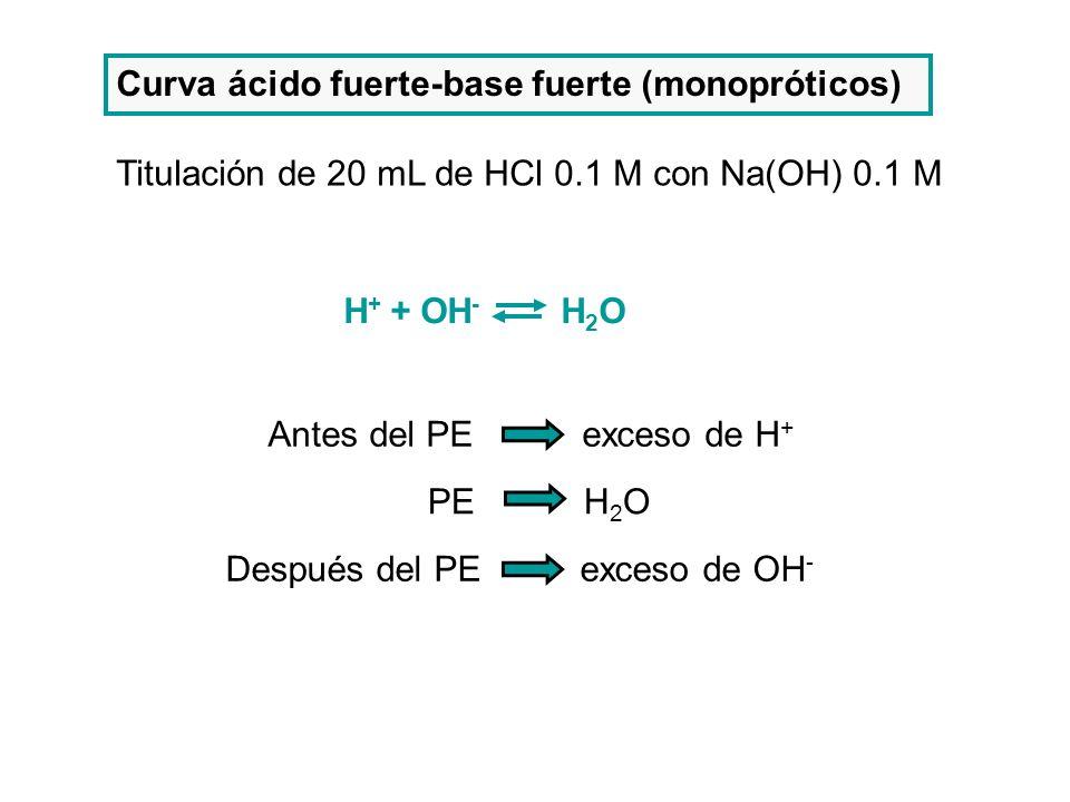 Curva ácido fuerte-base fuerte (monopróticos)