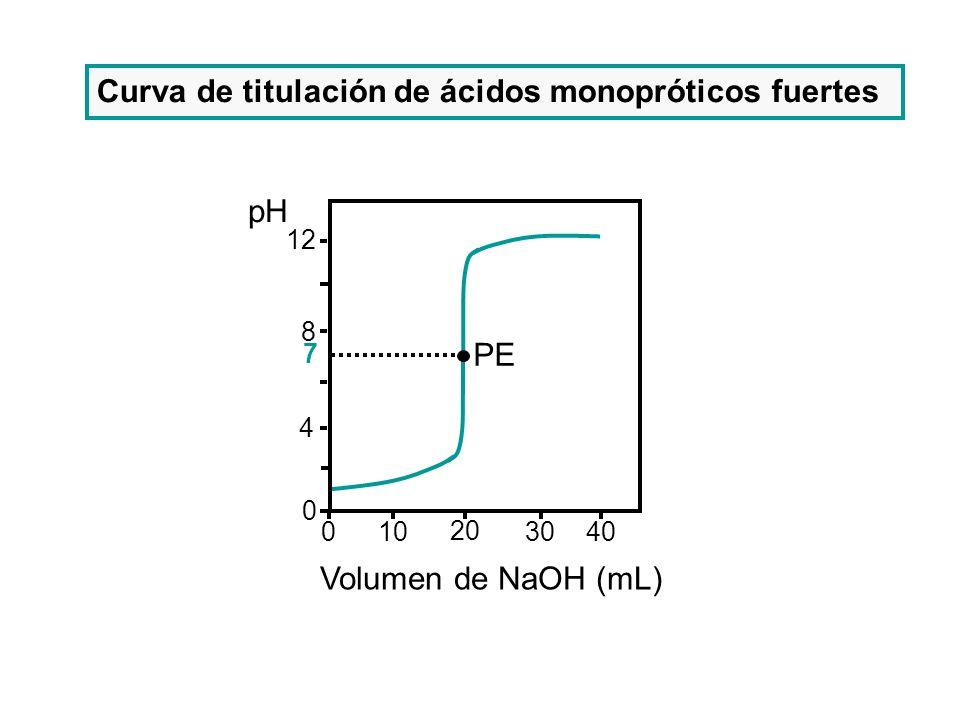 Curva de titulación de ácidos monopróticos fuertes
