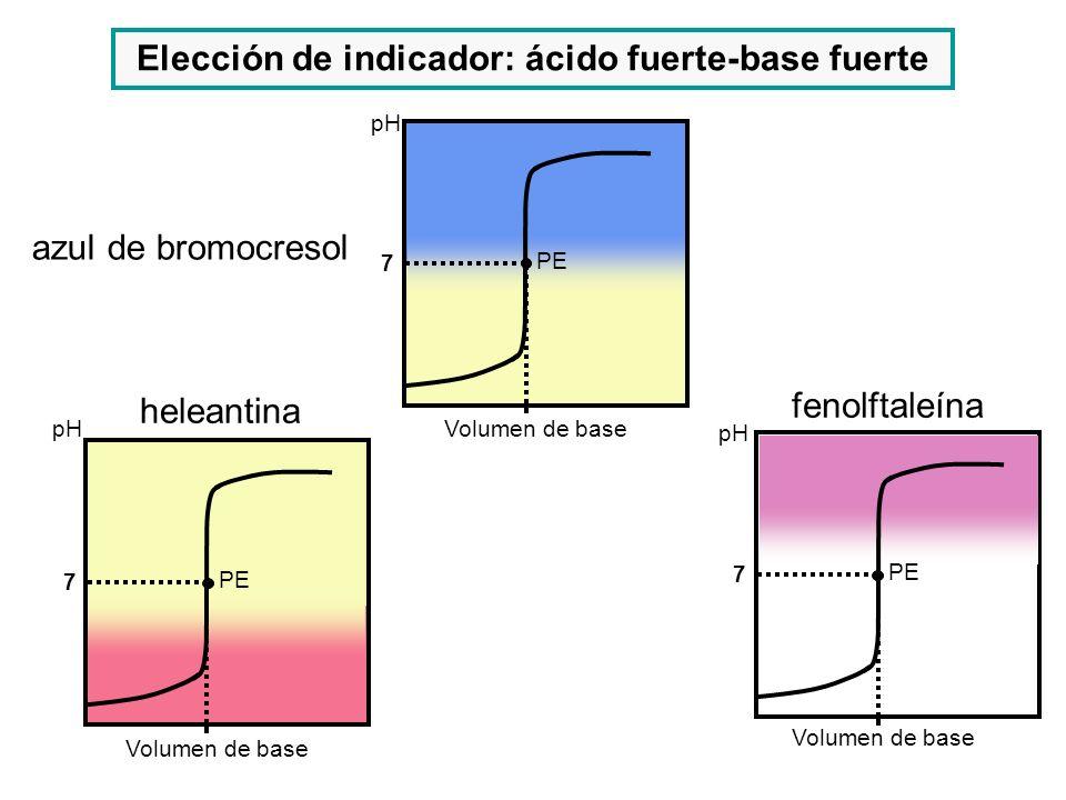Elección de indicador: ácido fuerte-base fuerte
