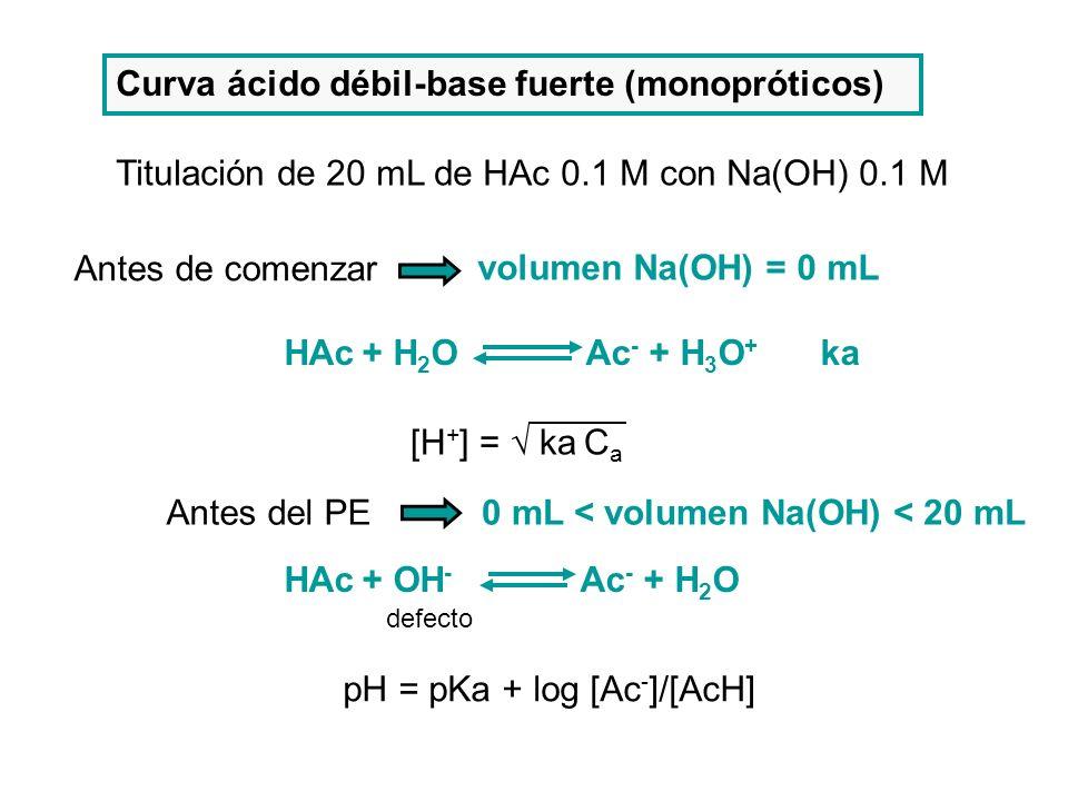 Curva ácido débil-base fuerte (monopróticos)
