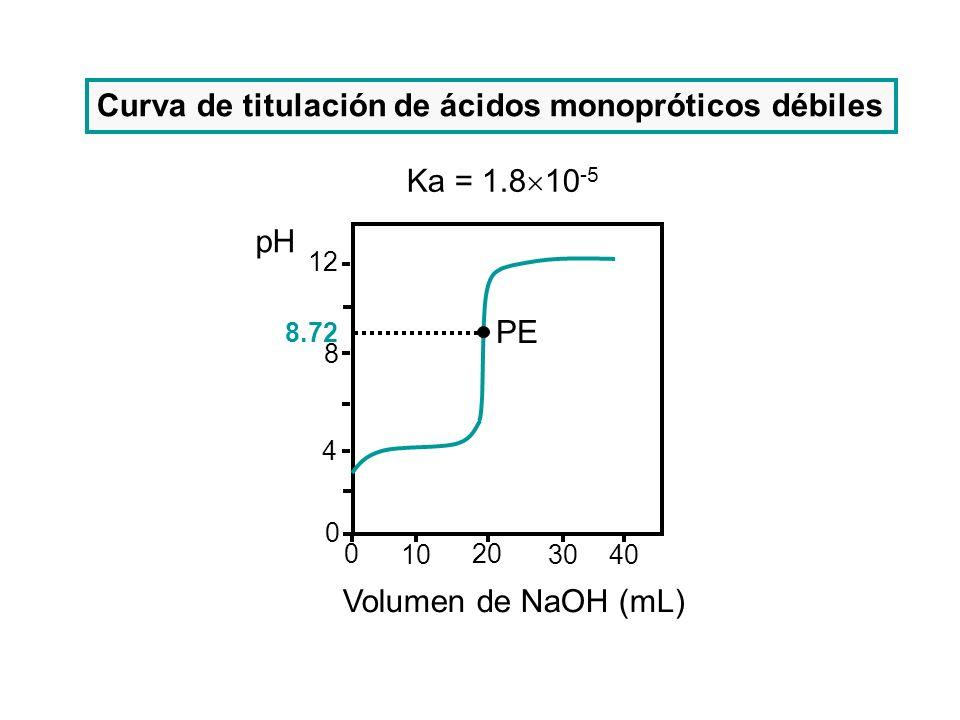 Curva de titulación de ácidos monopróticos débiles