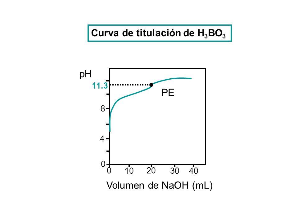 Curva de titulación de H3BO3